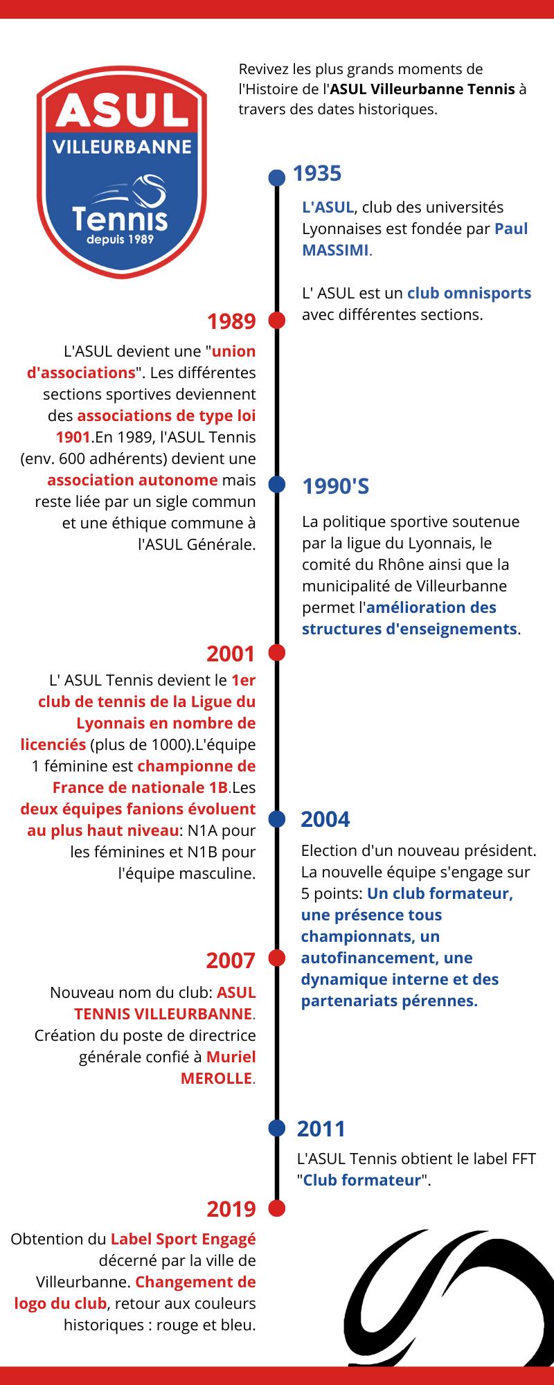 Histoire de l'ASUL Tennis (2)